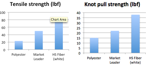 HS Fiber Tensile Strength and Knot Strength